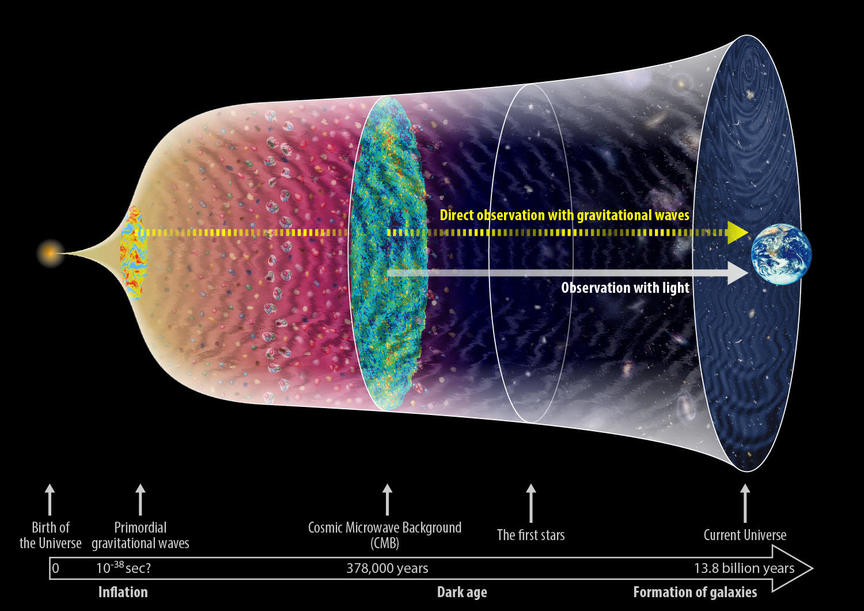 Background gravitational waves from the early Universe