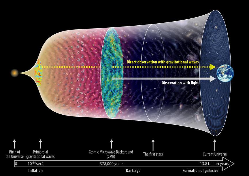 初期宇宙からの背景重力波(イメージ図)